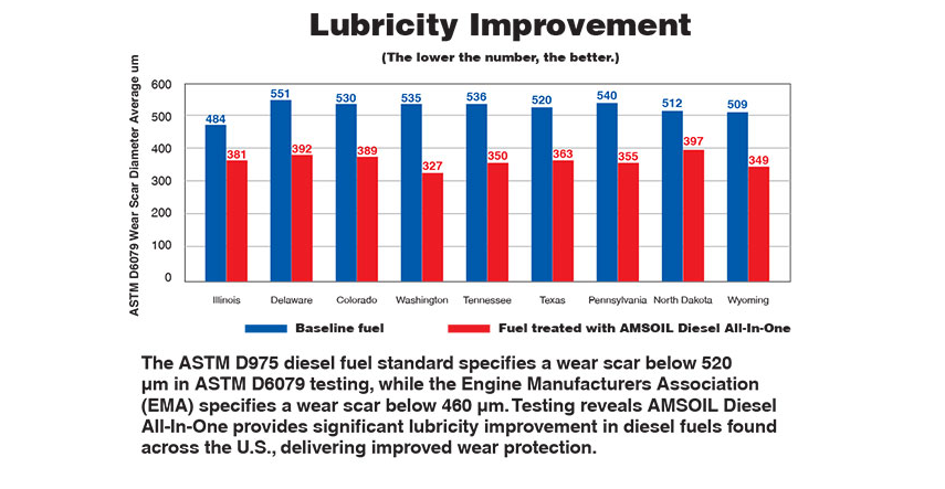 Lubricity improvement.